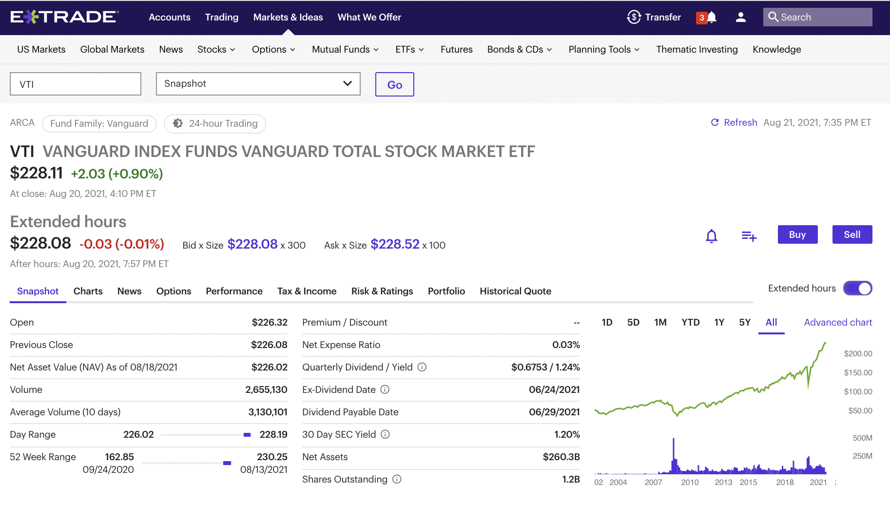 Vanguard Index Fund example